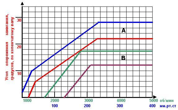 правильная настройка угла опережения зажигания газ 31105 на микас 7.1